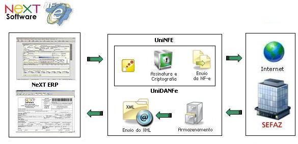 NeXT ERP NFe Plus integração com nota fiscal eletrônica