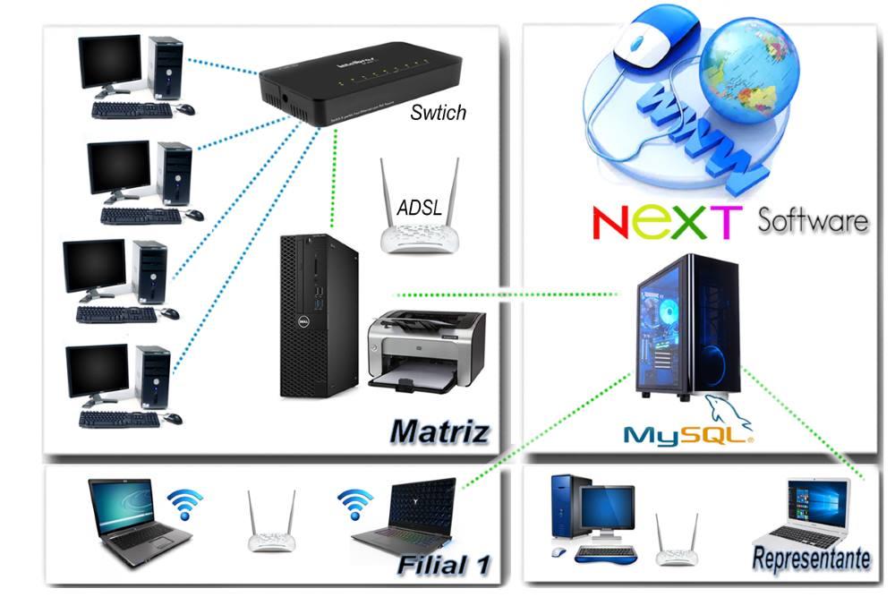 Funcionamento em rede local ou Online (cloud) integrando Matriz e Filiais