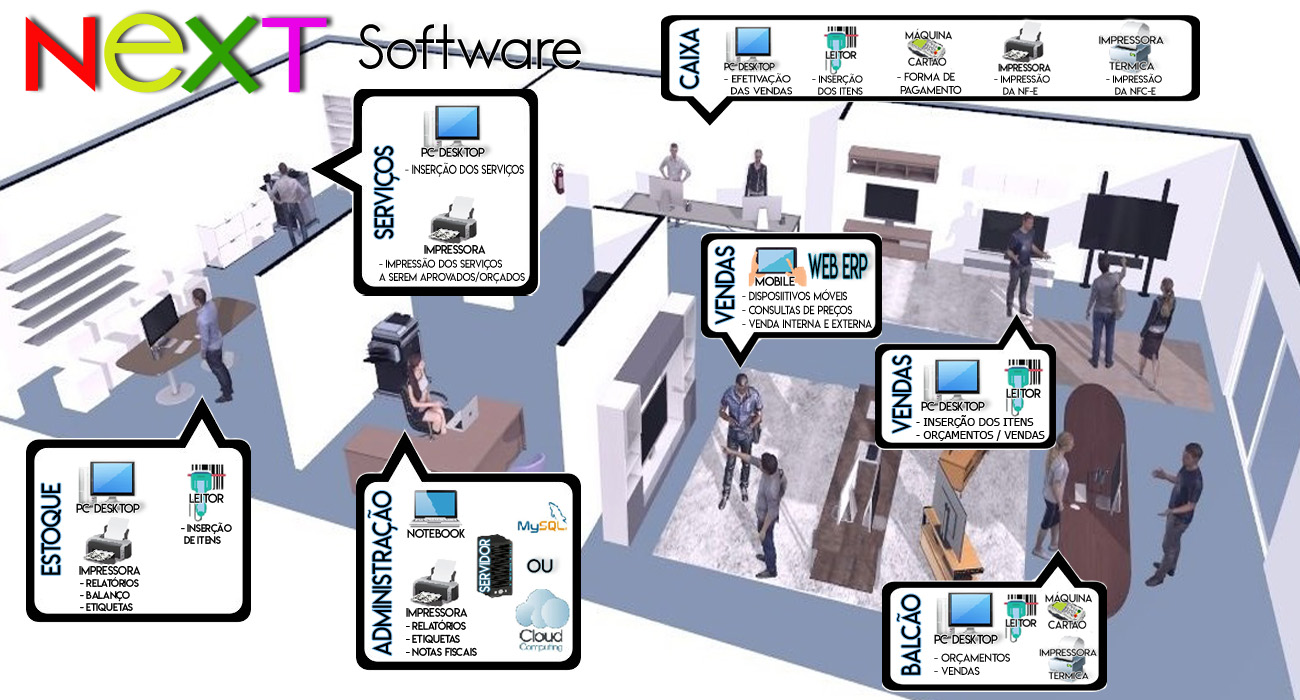 Exemplo de funcionamento do NeXT ERP por setores de uma empresa